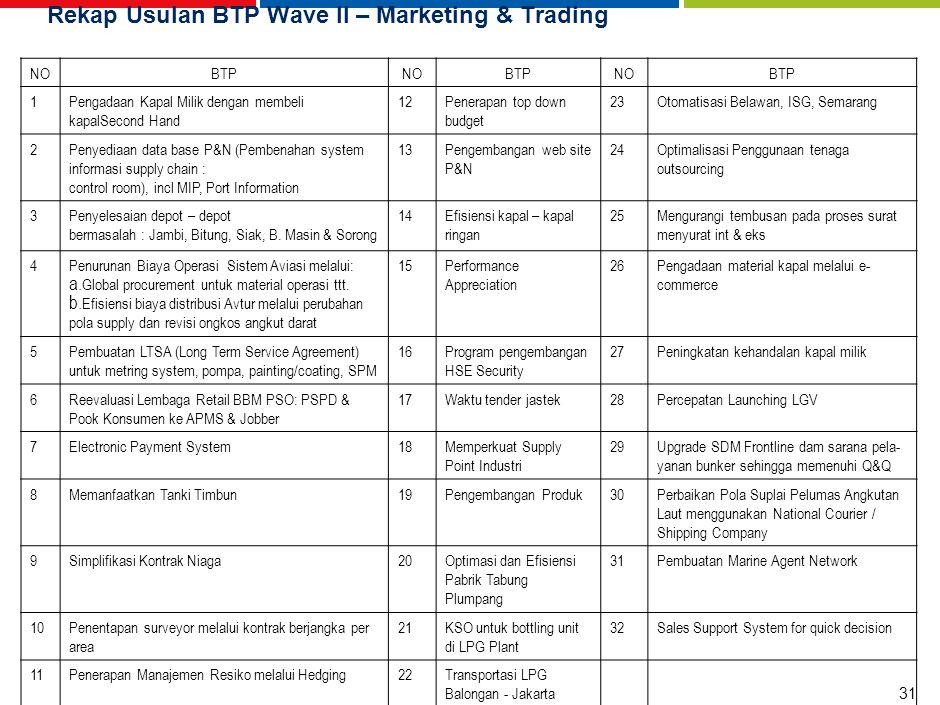 31 Rekap Usulan BTP Wave II – Marketing & Trading NOBTPNOBTPNOBTP 1Pengadaan Kapal Milik dengan membeli kapalSecond Hand 12Penerapan top down budget 2