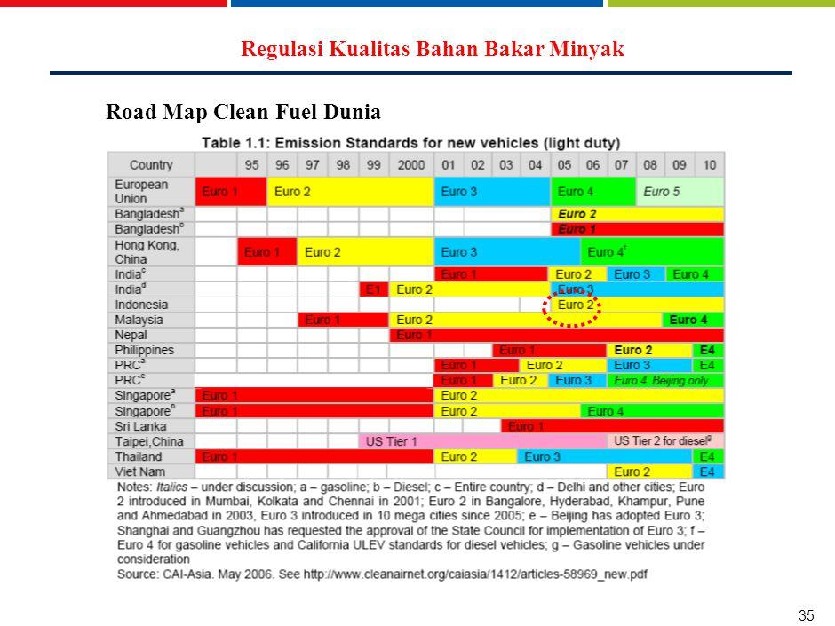 35 Road Map Clean Fuel Dunia Regulasi Kualitas Bahan Bakar Minyak
