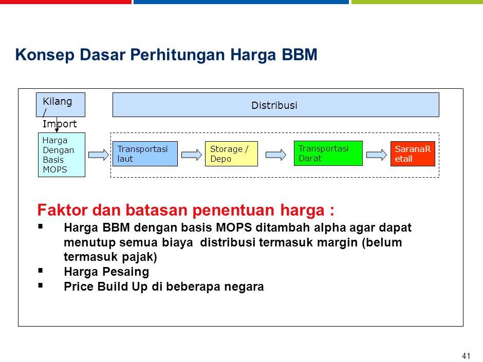 41 Konsep Dasar Perhitungan Harga BBM Harga Dengan Basis MOPS Transportasi laut Storage / Depo Transportasi Darat SaranaR etail Faktor dan batasan pen