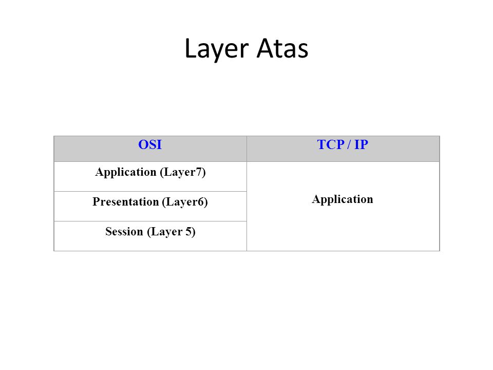 Layer Atas OSITCP / IP Application (Layer7) Application Presentation (Layer6) Session (Layer 5)