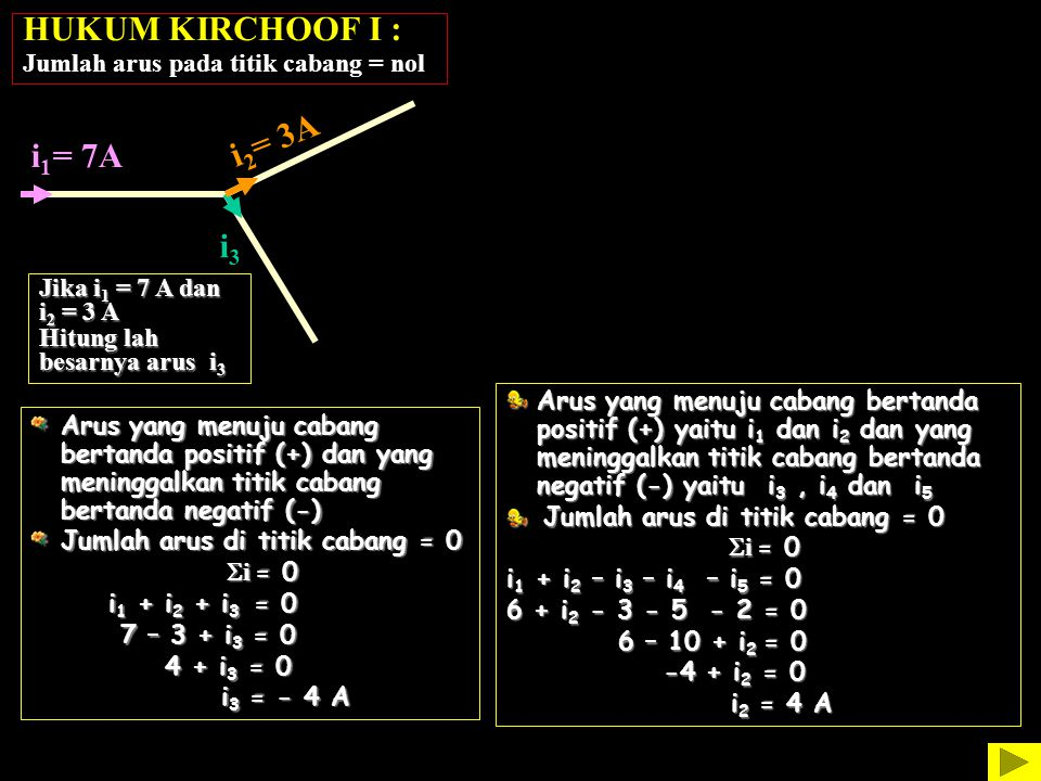Hitung lah besarnya arus i 2 i 3 = 3 A HUKUM KIRCHOOF I : Jumlah arus pada titik cabang = nol i 1 = 7A i 2 = 3A i3i3 i 1 = 5 A i2i2 i 4 = 5 A i 5 = 2