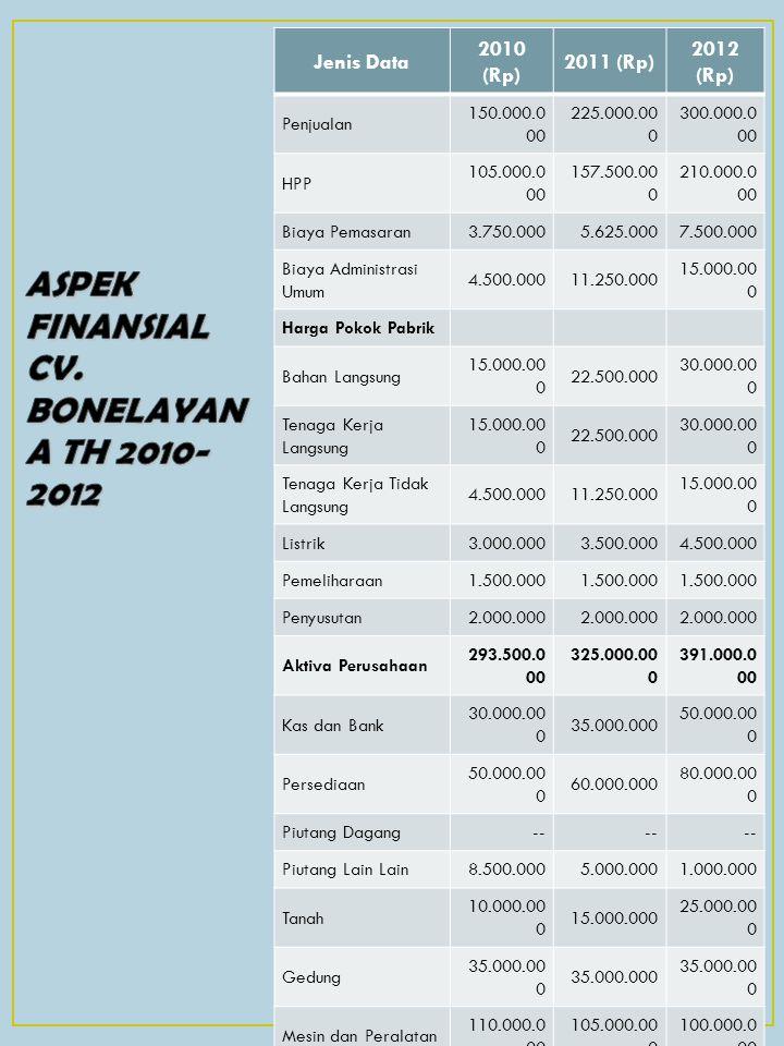 Jenis Data 2010 (Rp) 2011 (Rp) 2012 (Rp) Penjualan 150.000.0 00 225.000.00 0 300.000.0 00 HPP 105.000.0 00 157.500.00 0 210.000.0 00 Biaya Pemasaran3.