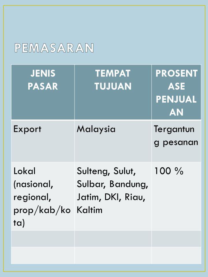 JENIS PASAR TEMPAT TUJUAN PROSENT ASE PENJUAL AN ExportMalaysiaTergantun g pesanan Lokal (nasional, regional, prop/kab/ko ta) Sulteng, Sulut, Sulbar,