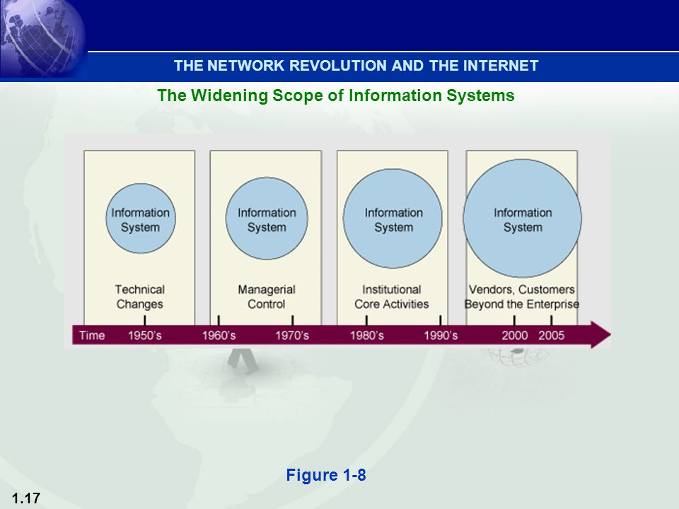 1.17 Figure 1-8 THE NETWORK REVOLUTION AND THE INTERNET The Widening Scope of Information Systems