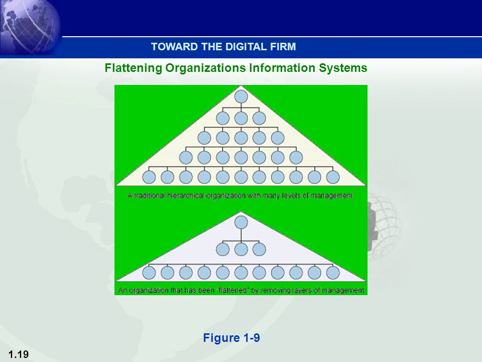 1.19 Figure 1-9 TOWARD THE DIGITAL FIRM Flattening Organizations Information Systems