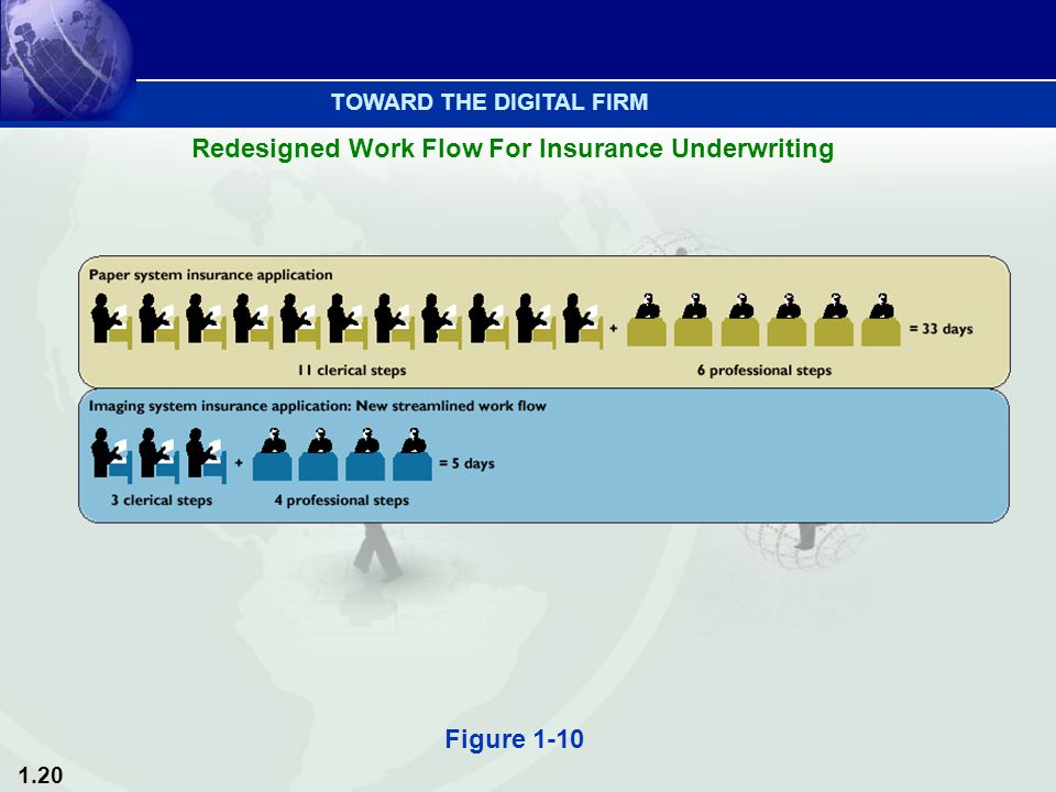 1.20 Figure 1-10 Redesigned Work Flow For Insurance Underwriting TOWARD THE DIGITAL FIRM