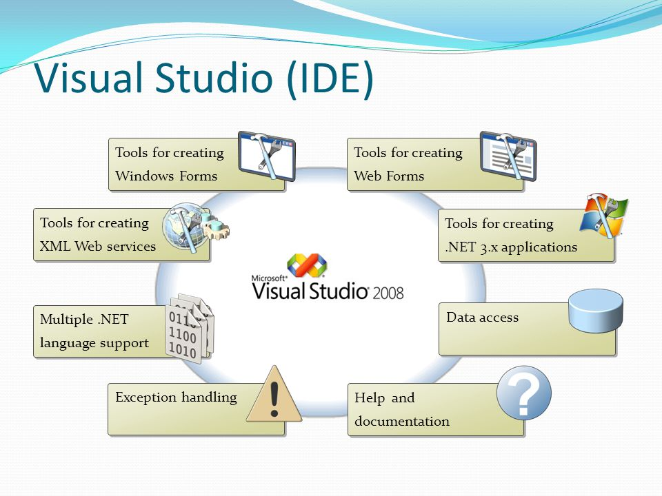 Visual Studio (IDE) Tools for creating Windows Forms Tools for creating Windows Forms Tools for creating Web Forms Tools for creating Web Forms Tools for creating XML Web services Tools for creating XML Web services Tools for creating.NET 3.x applications Tools for creating.NET 3.x applications Multiple.NET language support Multiple.NET language support Data access Exception handling Help and documentation Help and documentation