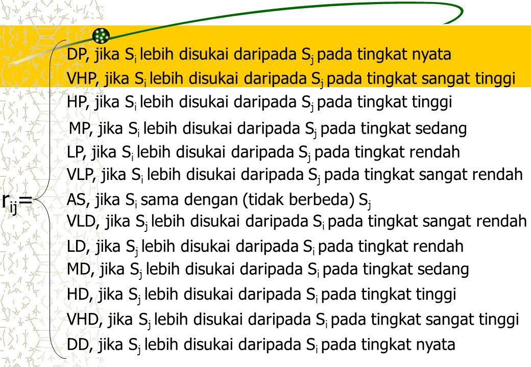 Kemudian Mencari : Untuk tiap DM dibuat p matrik  R ka Keterangan : P=Jumlah Kriteria n x n N=Jumlah Alternatif R ka  r ij k untuk tiap-tiap a k=DM a=Kriteria