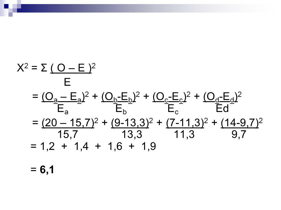 X 2 = Σ ( O – E ) 2 E = (O a – E a ) 2 + (O b -E b ) 2 + (O c -E c ) 2 + (O d -E d ) 2 E a E b E c Ed = (20 – 15,7) 2 + (9-13,3) 2 + (7-11,3) 2 + (14-