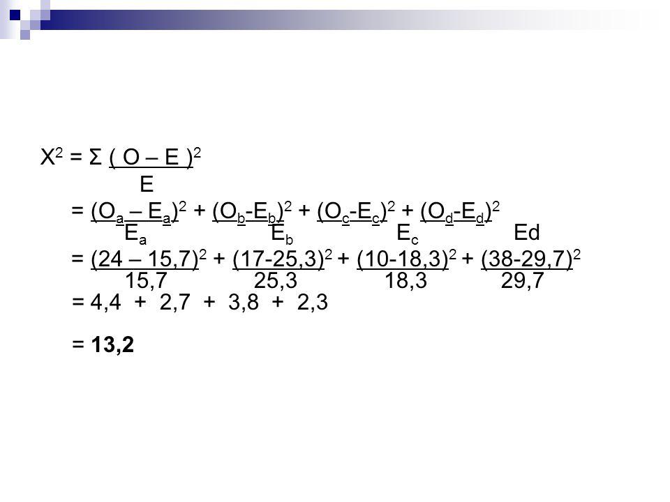 X 2 = Σ ( O – E ) 2 E = (O a – E a ) 2 + (O b -E b ) 2 + (O c -E c ) 2 + (O d -E d ) 2 E a E b E c Ed = (24 – 15,7) 2 + (17-25,3) 2 + (10-18,3) 2 + (3