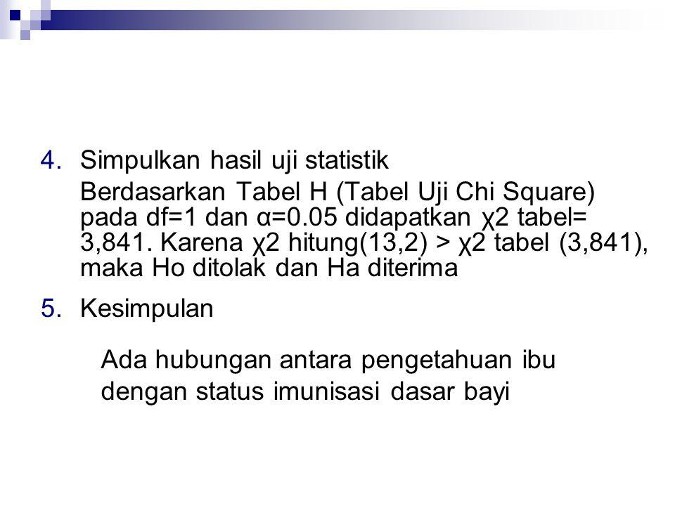 4.Simpulkan hasil uji statistik Berdasarkan Tabel H (Tabel Uji Chi Square) pada df=1 dan α=0.05 didapatkan χ2 tabel= 3,841. Karena χ2 hitung(13,2) > χ