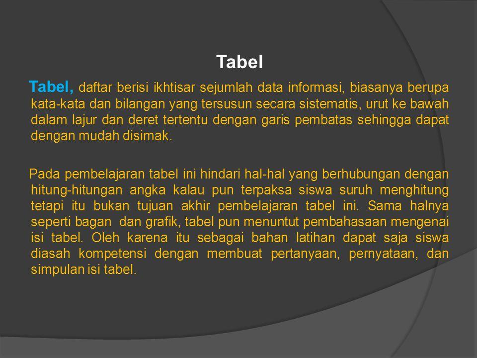 Tabel Tabel, daftar berisi ikhtisar sejumlah data informasi, biasanya berupa kata-kata dan bilangan yang tersusun secara sistematis, urut ke bawah dalam lajur dan deret tertentu dengan garis pembatas sehingga dapat dengan mudah disimak.
