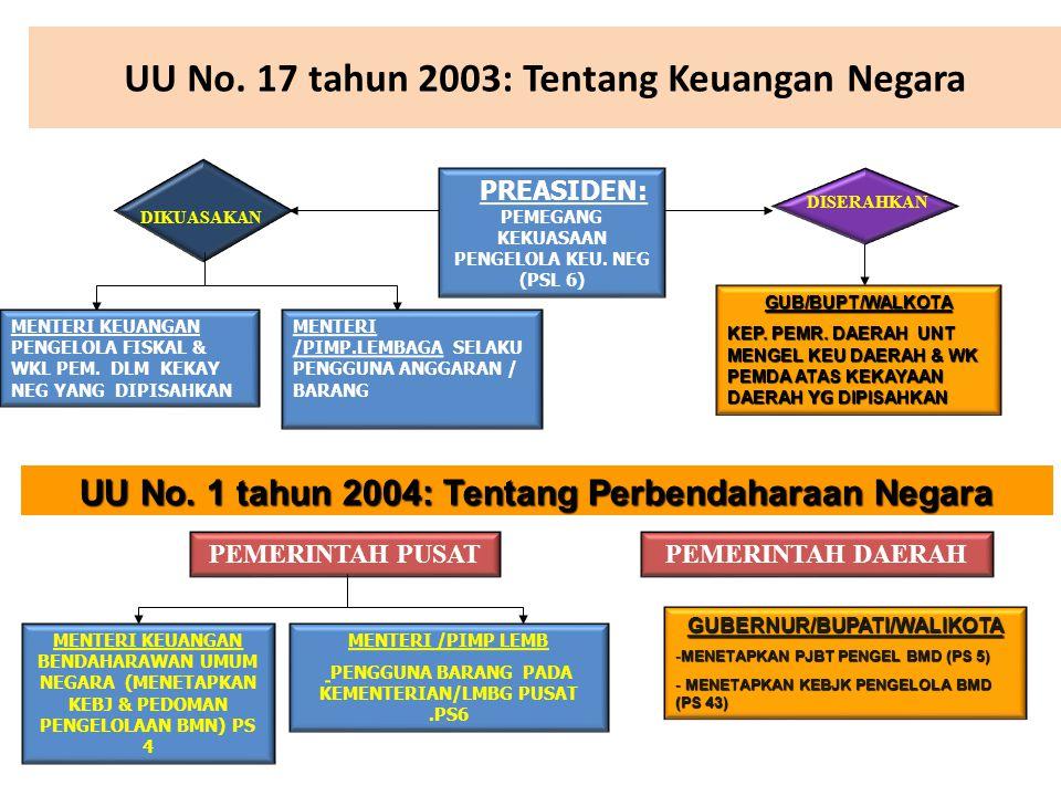 UU No.17 tahun 2003: Tentang Keuangan Negara PREASIDEN: PEMEGANG KEKUASAAN PENGELOLA KEU.