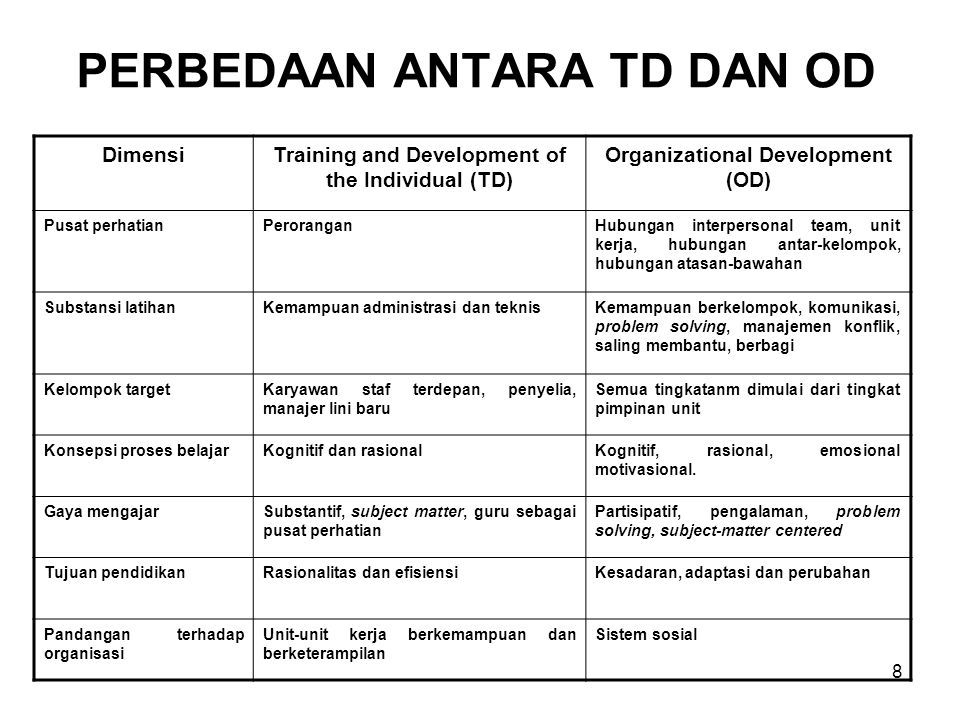 8 PERBEDAAN ANTARA TD DAN OD DimensiTraining and Development of the Individual (TD) Organizational Development (OD) Pusat perhatianPeroranganHubungan