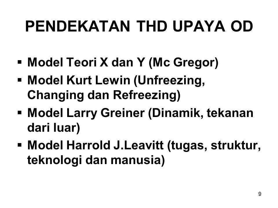 9 PENDEKATAN THD UPAYA OD  Model Teori X dan Y (Mc Gregor)  Model Kurt Lewin (Unfreezing, Changing dan Refreezing)  Model Larry Greiner (Dinamik, tekanan dari luar)  Model Harrold J.Leavitt (tugas, struktur, teknologi dan manusia)
