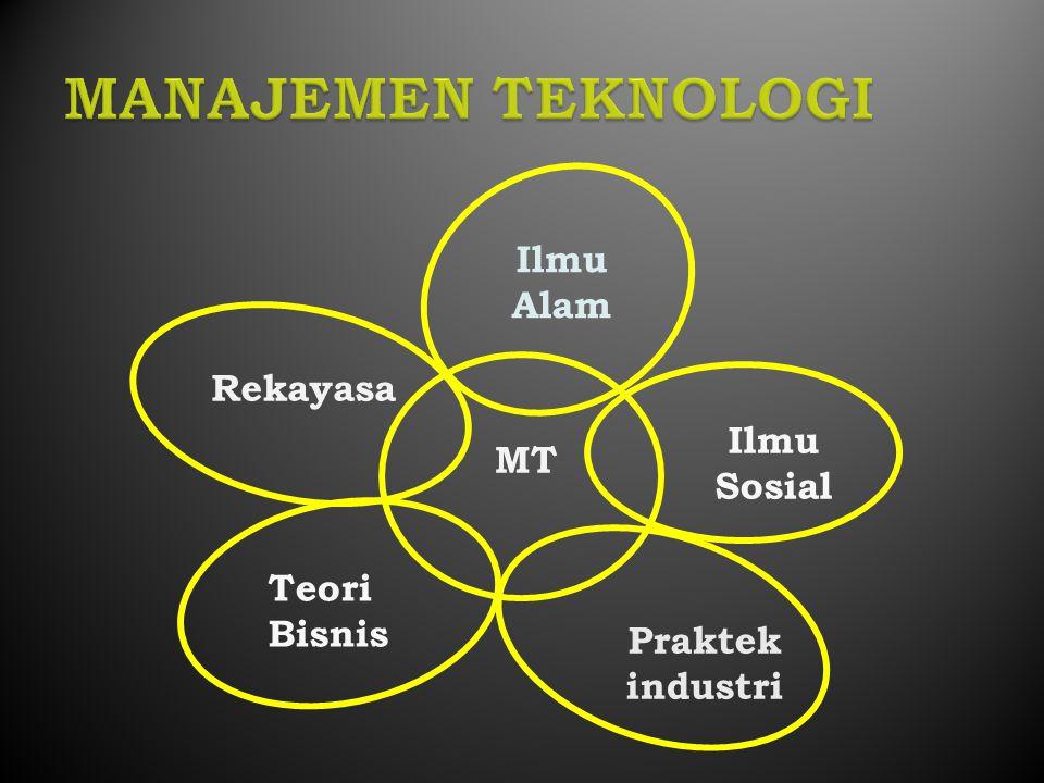 Rekayasa Teori Bisnis Praktek industri Ilmu Alam Ilmu Sosial MT