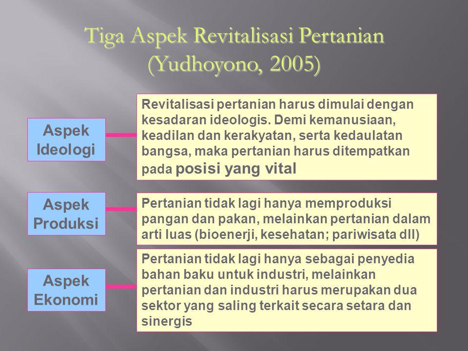Tiga Aspek Revitalisasi Pertanian (Yudhoyono, 2005) Aspek Produksi Aspek Ekonomi Aspek Ideologi Revitalisasi pertanian harus dimulai dengan kesadaran
