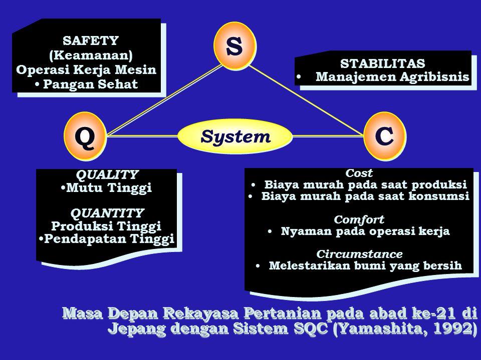 SAFETY (Keamanan) Operasi Kerja Mesin Pangan Sehat SAFETY (Keamanan) Operasi Kerja Mesin Pangan Sehat STABILITAS Manajemen Agribisnis STABILITAS Manaj