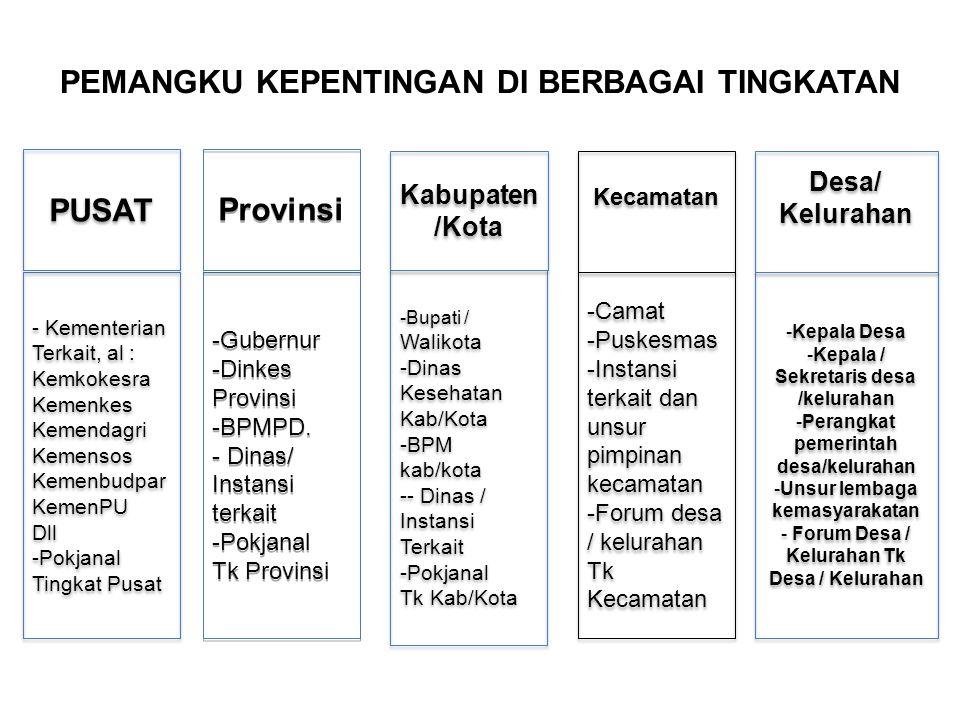 PEMANGKU KEPENTINGAN DI BERBAGAI TINGKATAN - Kementerian Terkait, al : Kemkokesra Kemenkes Kemendagri Kemensos Kemenbudpar KemenPU Dll -Pokjanal Tingk