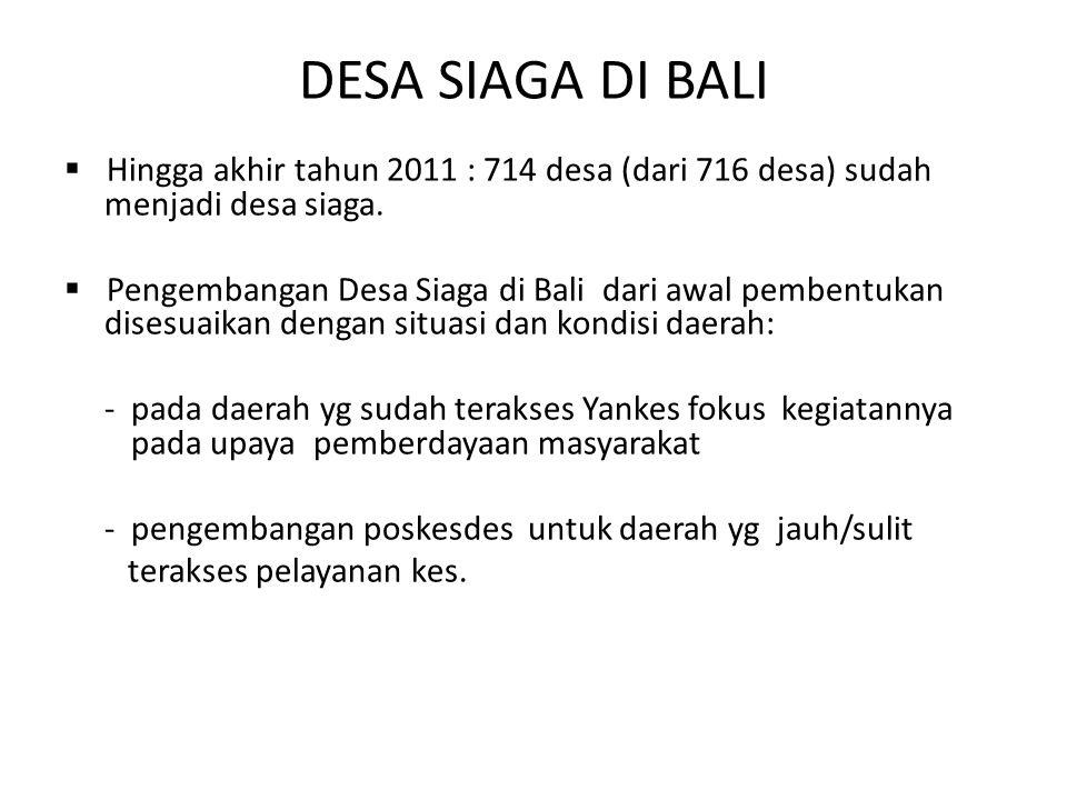 DESA SIAGA DI BALI  Hingga akhir tahun 2011 : 714 desa (dari 716 desa) sudah menjadi desa siaga.  Pengembangan Desa Siaga di Bali dari awal pembentu