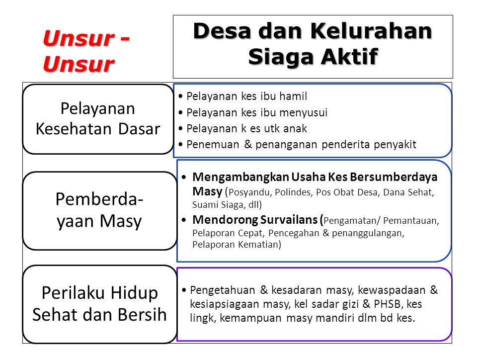 PENUTUP Pengembangan Desa dan Kelurahan Siaga Aktif merupakan bagian dari pelaksanaan SPM Bidang Kesehatan untuk Kabupaten dan Kota Tercapainya Indonesia Sehat atau target indikator- indikator kesehatan dalam Millenium Development Goals (MDGs) sebagian besarnya ditentukan oleh tercapainya indikator-indikator tersebut pada tingkat Desa/Kelurahan