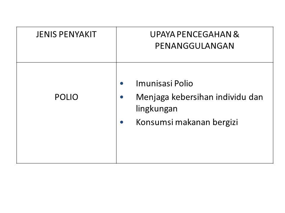 JENIS PENYAKITUPAYA PENCEGAHAN & PENANGGULANGAN POLIO Imunisasi Polio Menjaga kebersihan individu dan lingkungan Konsumsi makanan bergizi