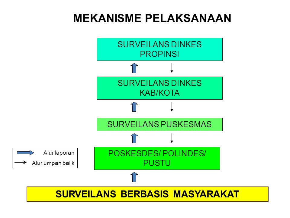 MEKANISME PELAKSANAAN SURVEILANS BERBASIS MASYARAKAT POSKESDES/ POLINDES/ PUSTU SURVEILANS PUSKESMAS SURVEILANS DINKES KAB/KOTA SURVEILANS DINKES PROPINSI Alur laporan Alur umpan balik