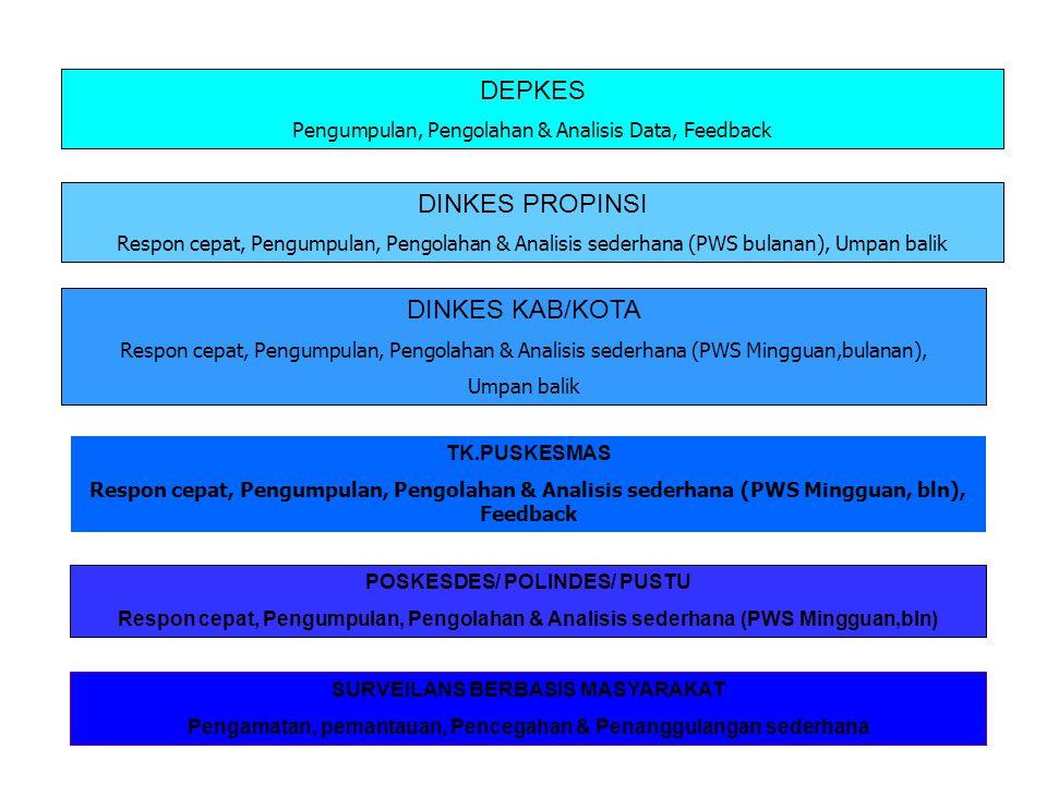 SURVEILANS BERBASIS MASYARAKAT Pengamatan, pemantauan, Pencegahan & Penanggulangan sederhana POSKESDES/ POLINDES/ PUSTU Respon cepat, Pengumpulan, Pengolahan & Analisis sederhana (PWS Mingguan,bln) TK.PUSKESMAS Respon cepat, Pengumpulan, Pengolahan & Analisis sederhana (PWS Mingguan, bln), Feedback DINKES KAB/KOTA Respon cepat, Pengumpulan, Pengolahan & Analisis sederhana (PWS Mingguan,bulanan), Umpan balik DINKES PROPINSI Respon cepat, Pengumpulan, Pengolahan & Analisis sederhana (PWS bulanan), Umpan balik DEPKES Pengumpulan, Pengolahan & Analisis Data, Feedback