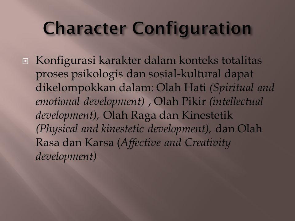  Konfigurasi karakter dalam konteks totalitas proses psikologis dan sosial-kultural dapat dikelompokkan dalam: Olah Hati (Spiritual and emotional dev