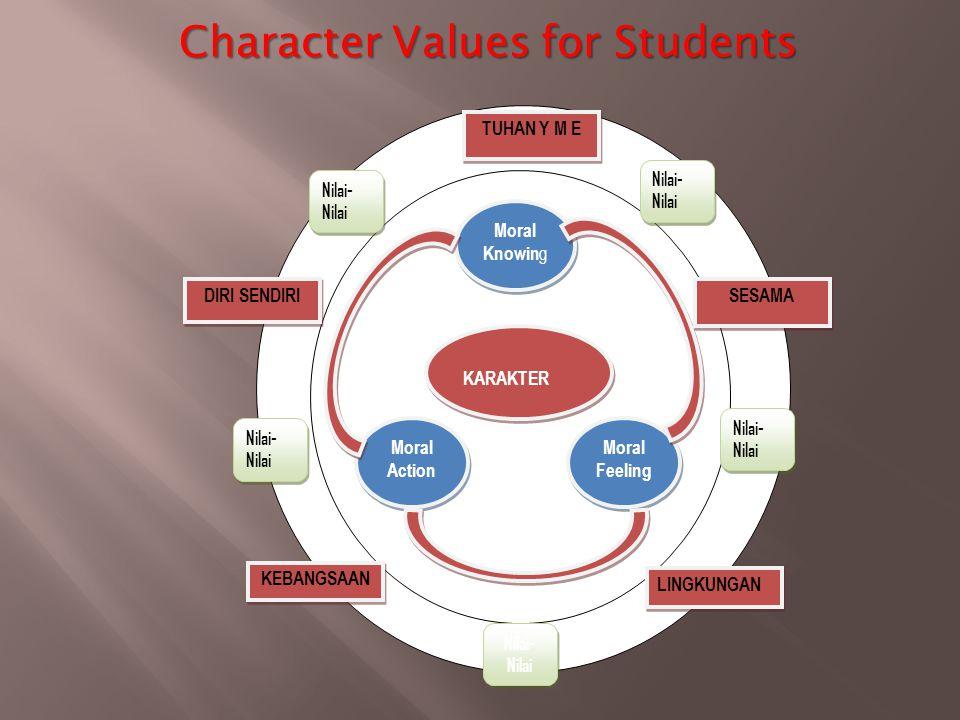Character Values for Students KARAKTER Moral Knowin g Moral Feeling Moral Action TUHAN Y M E SESAMA DIRI SENDIRI LINGKUNGAN KEBANGSAAN Nilai- Nilai