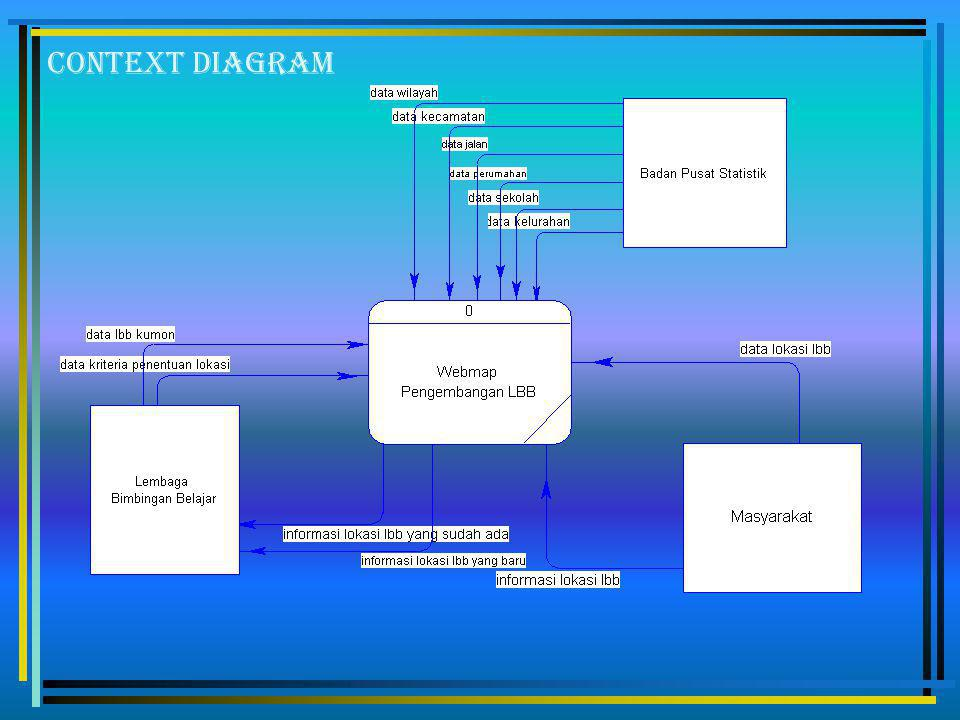 Penelitian yang dilakukan ini mempunyai tujuan sebagai berikut : Membangun webmap untuk menentukan lokasi pembukaan cabang baru LBB Kumon didaerah Sur
