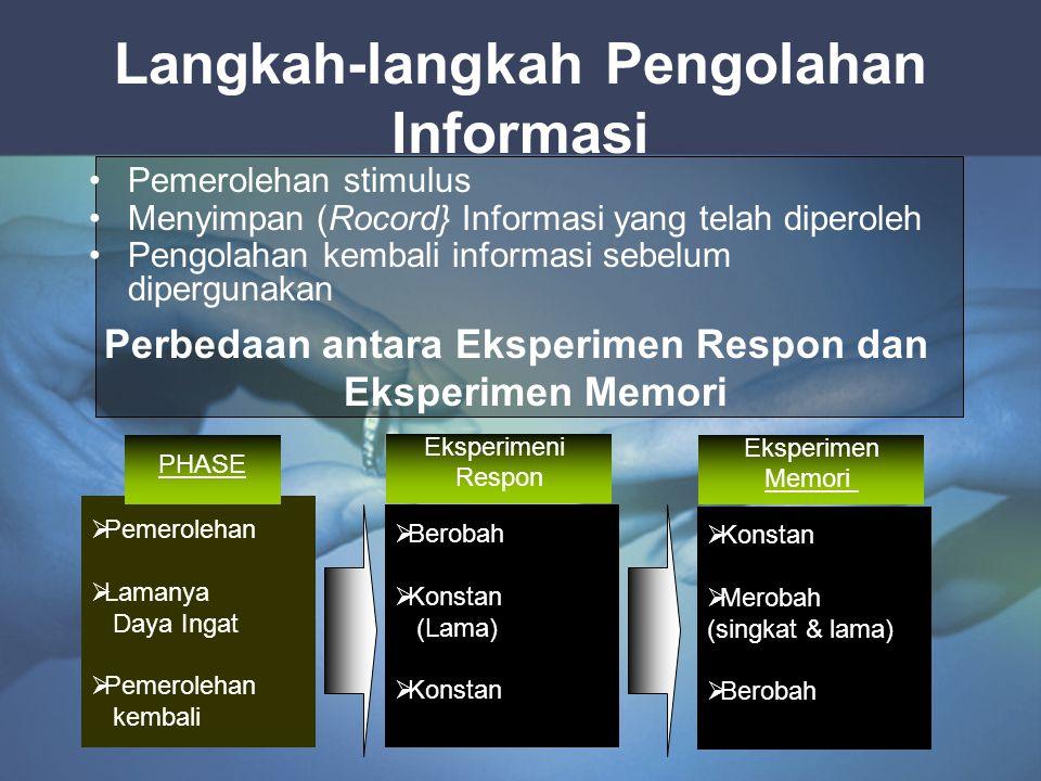 PROSEDUR PENEMUAN SAMPEL Responden → sampel stimulusi → Memori interval →alternatif pilihan → Respont.