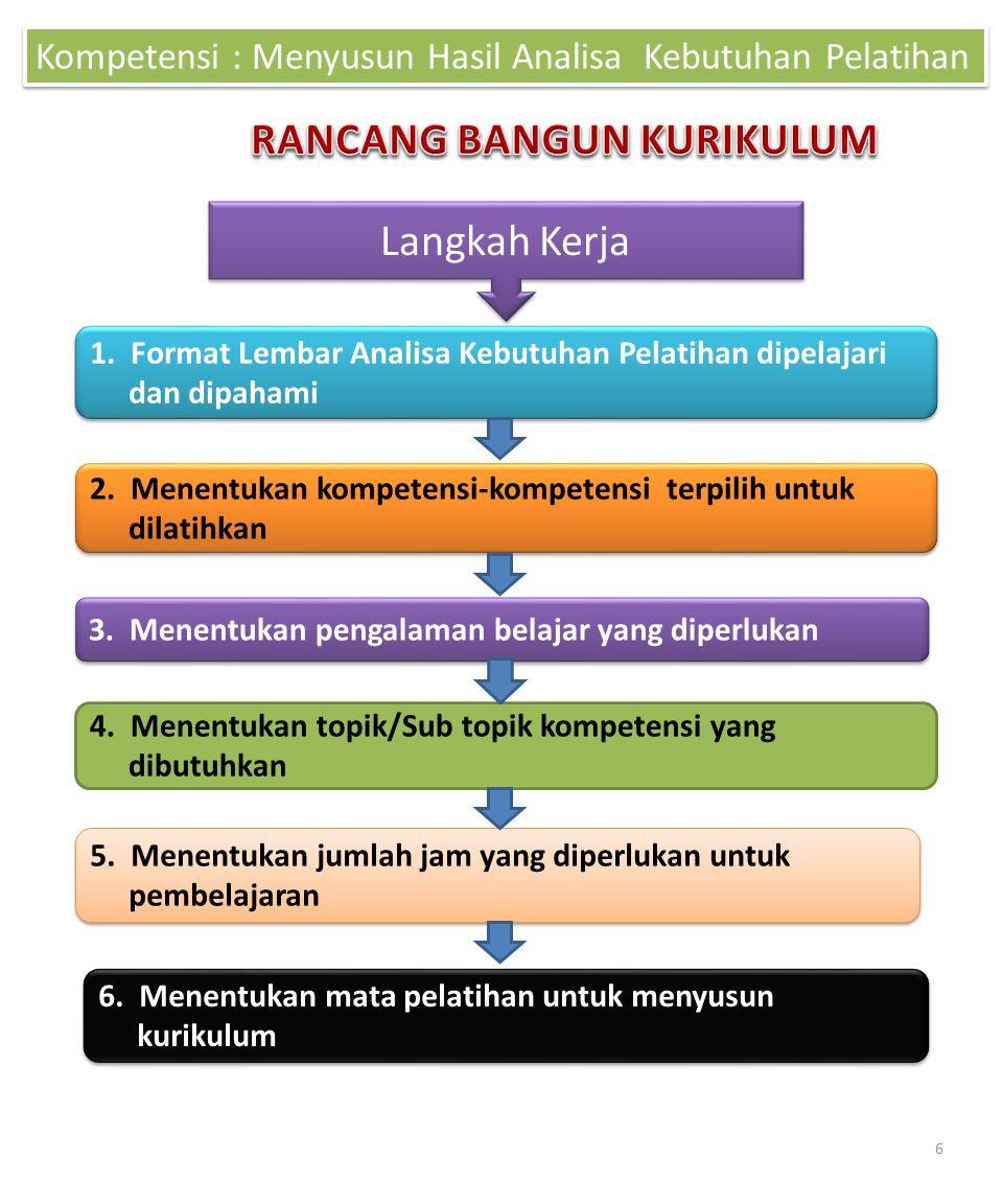 Kompetensi : Menyusun Hasil Analisa Kebutuhan Pelatihan Langkah Kerja 1. Format Lembar Analisa Kebutuhan Pelatihan dipelajari dan dipahami 2. Menentuk