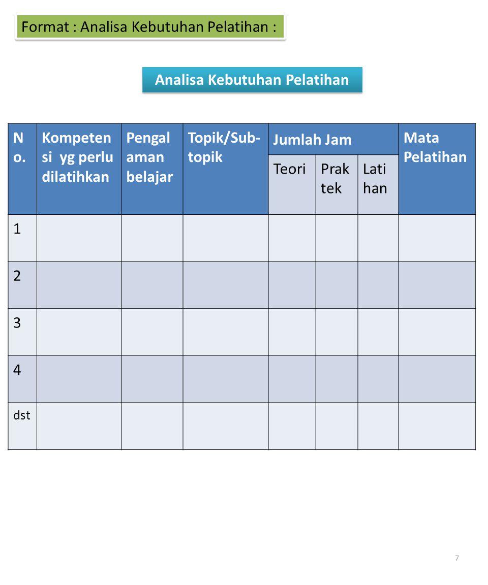 Format : Analisa Kebutuhan Pelatihan : Analisa Kebutuhan Pelatihan N o. Kompeten si yg perlu dilatihkan Pengal aman belajar Topik/Sub- topik Jumlah Ja