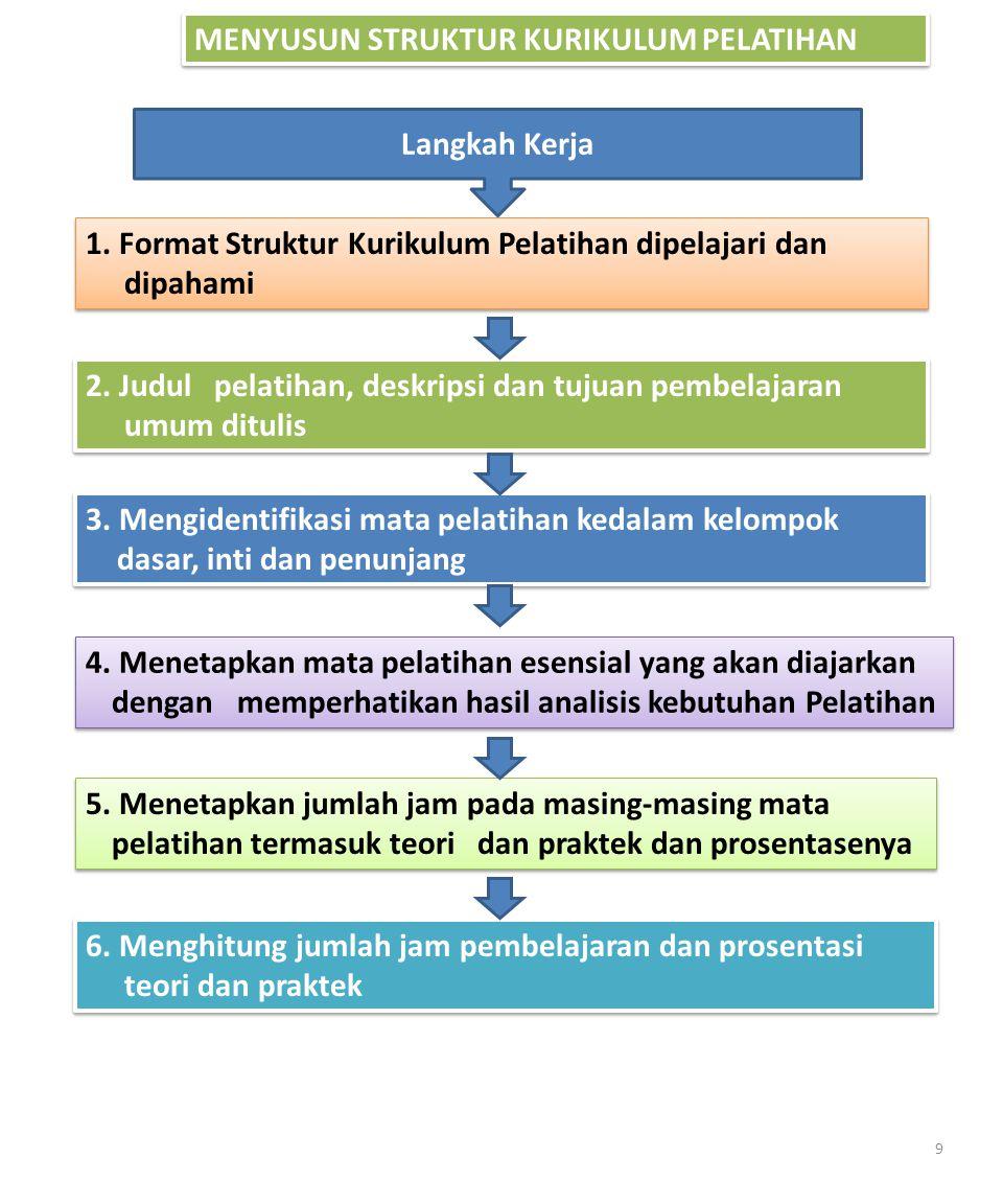 MENYUSUN STRUKTUR KURIKULUM PELATIHAN 6. Menghitung jumlah jam pembelajaran dan prosentasi teori dan praktek Langkah Kerja 1. Format Struktur Kurikulu