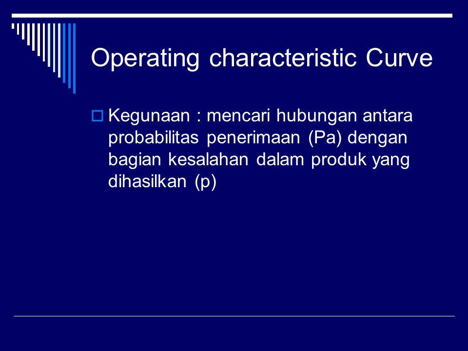 Operating characteristic Curve  Kegunaan : mencari hubungan antara probabilitas penerimaan (Pa) dengan bagian kesalahan dalam produk yang dihasilkan