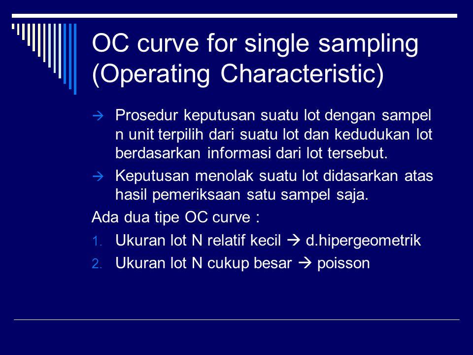 OC curve for single sampling (Operating Characteristic)  Prosedur keputusan suatu lot dengan sampel n unit terpilih dari suatu lot dan kedudukan lot