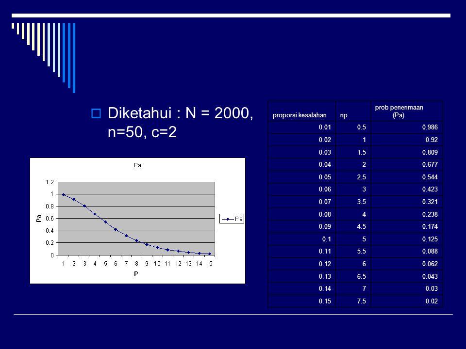  Diketahui : N = 2000, n=50, c=2 proporsi kesalahannp prob penerimaan (Pa) 0.010.50.986 0.0210.92 0.031.50.809 0.0420.677 0.052.50.544 0.0630.423 0.0