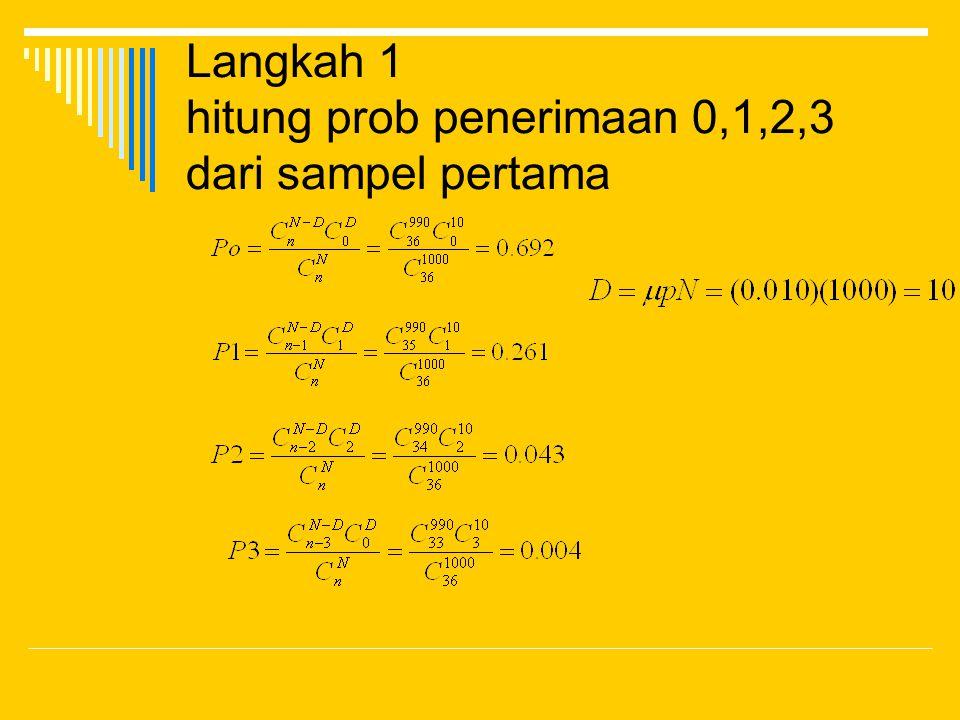 Langkah 1 hitung prob penerimaan 0,1,2,3 dari sampel pertama