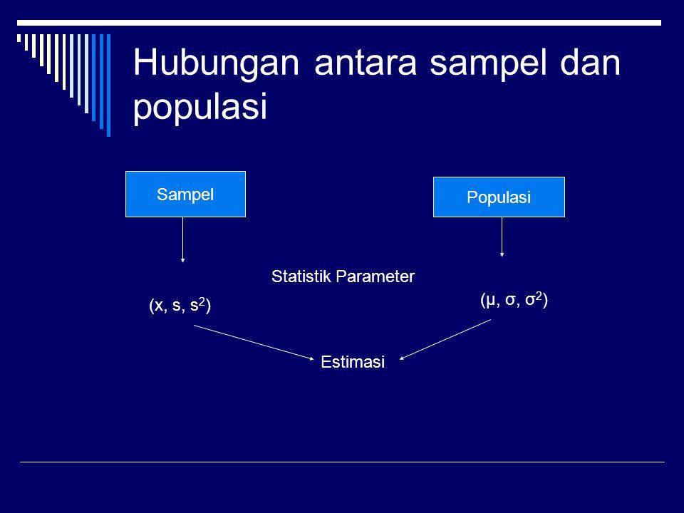 Hubungan antara sampel dan populasi Sampel Populasi Statistik Parameter (x, s, s 2 ) (μ, σ, σ 2 ) Estimasi