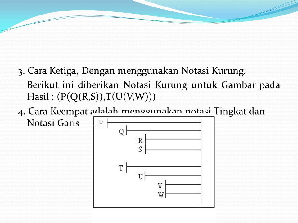 3. Cara Ketiga, Dengan menggunakan Notasi Kurung. Berikut ini diberikan Notasi Kurung untuk Gambar pada Hasil : (P(Q(R,S)),T(U(V,W))) 4. Cara Keempat