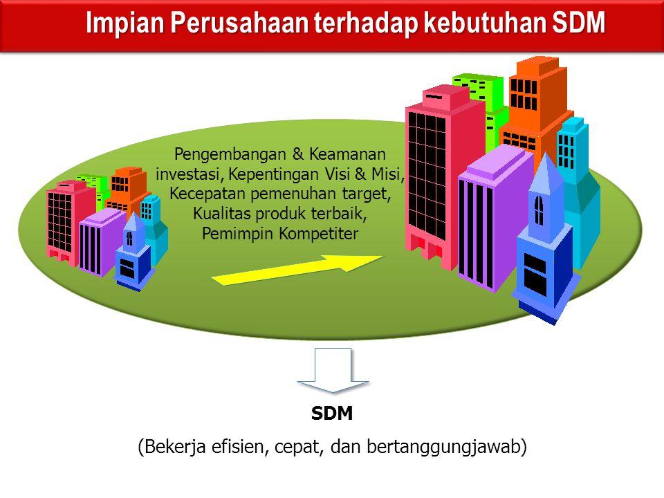 Pengembangan & Keamanan investasi, Kepentingan Visi & Misi, Kecepatan pemenuhan target, Kualitas produk terbaik, Pemimpin Kompetiter SDM (Bekerja efisien, cepat, dan bertanggungjawab) Impian Perusahaan terhadap kebutuhan SDM Impian Perusahaan terhadap kebutuhan SDM