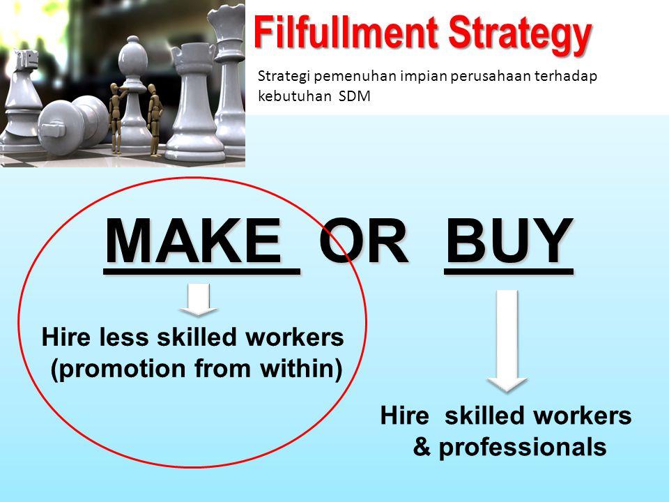 Filfullment Strategy MAKE OR BUY Strategi pemenuhan impian perusahaan terhadap kebutuhan SDM