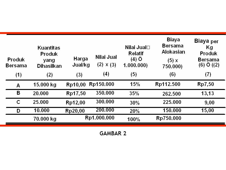 GAMBAR 2 Biaya
