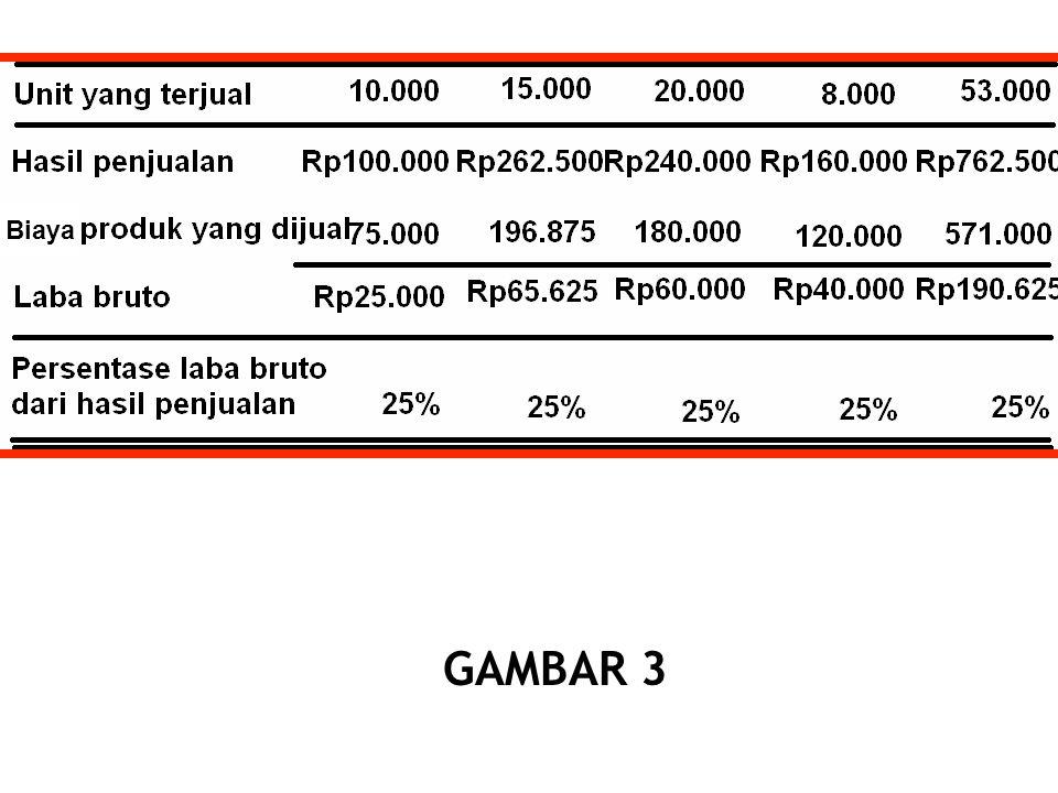 GAMBAR 3 Biaya