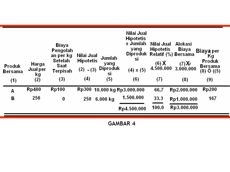 GAMBAR 4 Biaya - XX