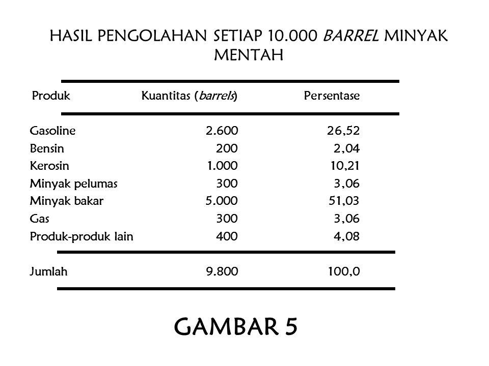 HASIL PENGOLAHAN SETIAP 10.000 BARREL MINYAK MENTAH ProdukKuantitas (barrels)Persentase Gasoline2.60026,52 Bensin200 2,04 Kerosin1.00010,21 Minyak pel