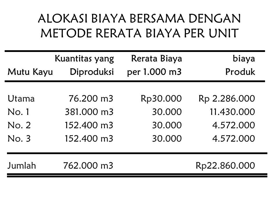 ALOKASI BIAYA BERSAMA DENGAN METODE RERATA BIAYA PER UNIT Kuantitas yangRerata Biayabiaya Mutu KayuDiproduksiper 1.000 m3Produk Utama 76.200 m3Rp30.00