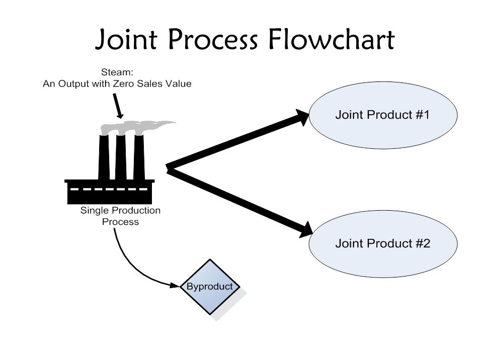 Joint Process Flowchart