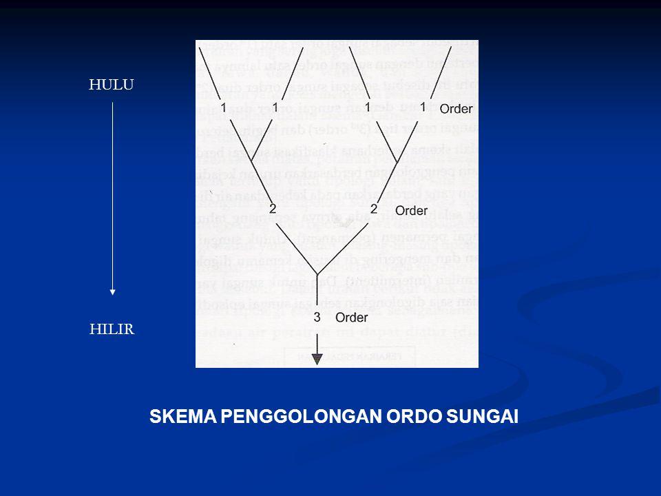 SKEMA PENGGOLONGAN ORDO SUNGAI HULU HILIR